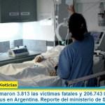 Este lunes sumaron 3.813 las víctimas fatales y 206.743 los infectados por coronavirus en Argentina. Reporte del ministerio de Salud