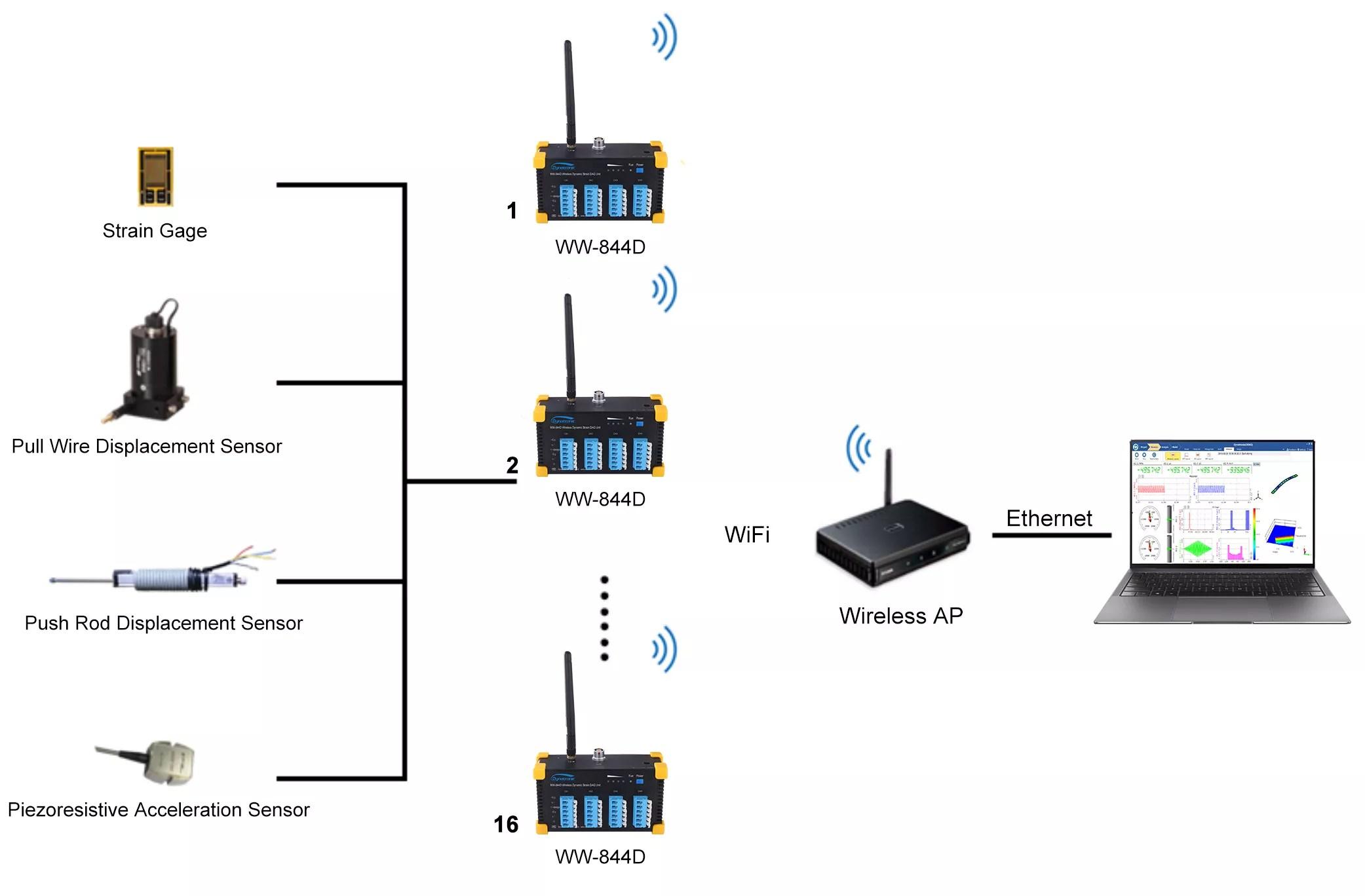 Wireless Dynamic Strain Test Andysis System