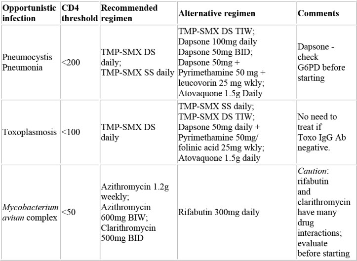 Image result for opportunistic infections cd4 hiv