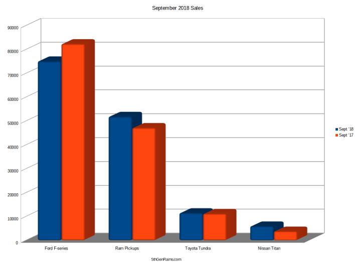 Ram September sales