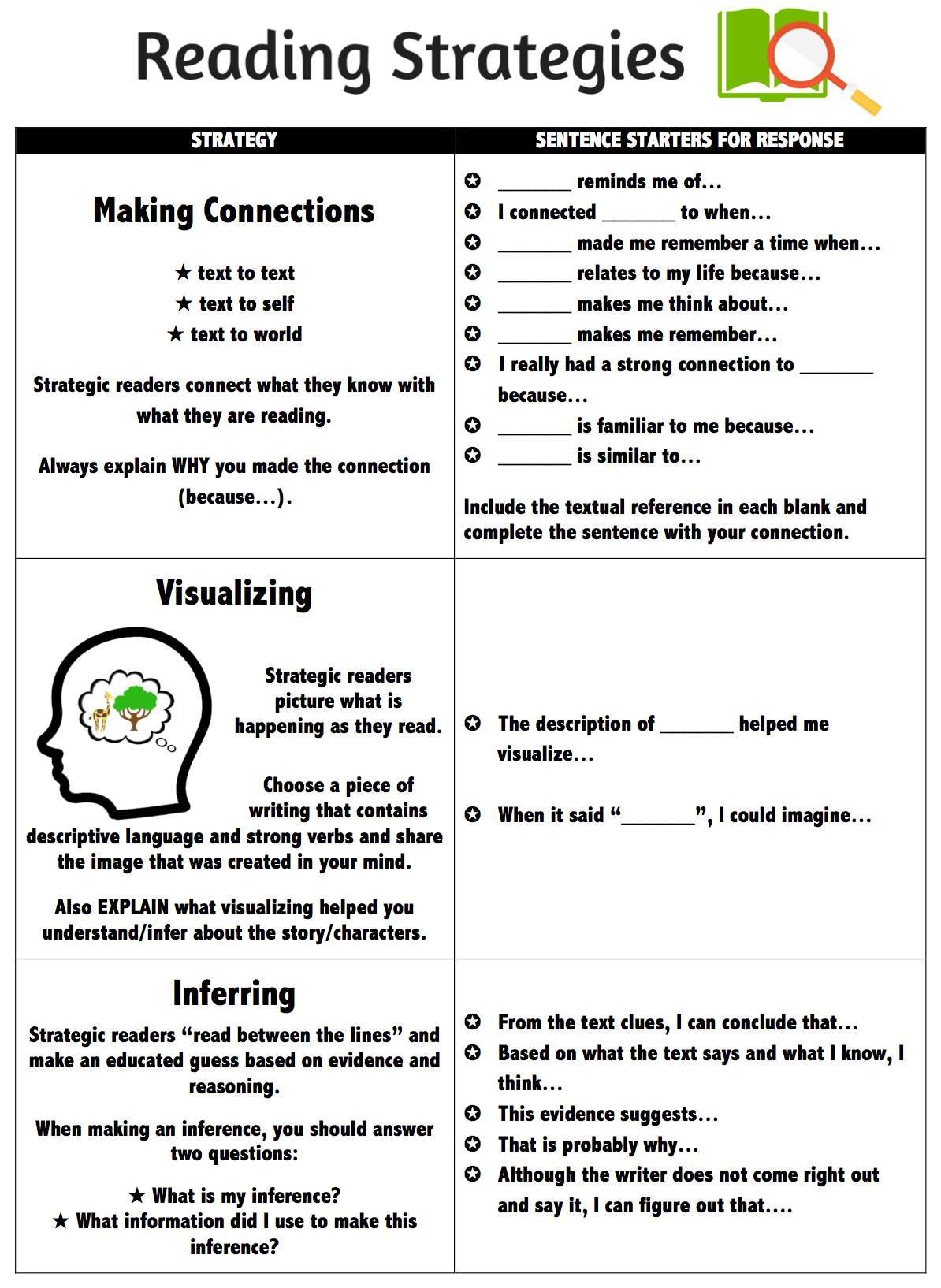 5th Grade Reading Strategies