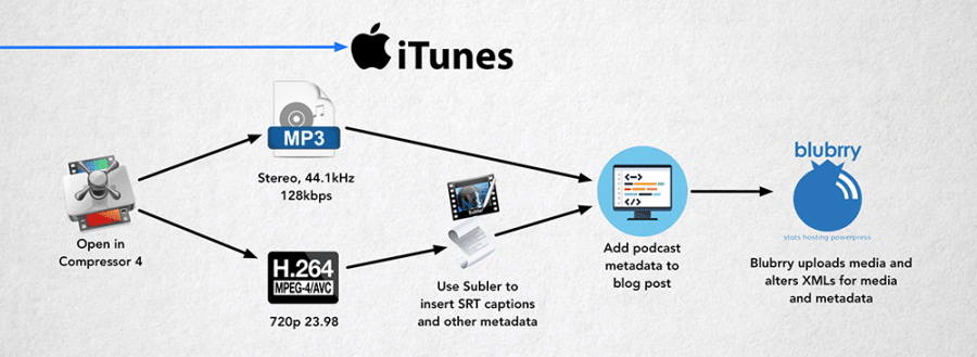 iTunes workflow for 5 THINGS