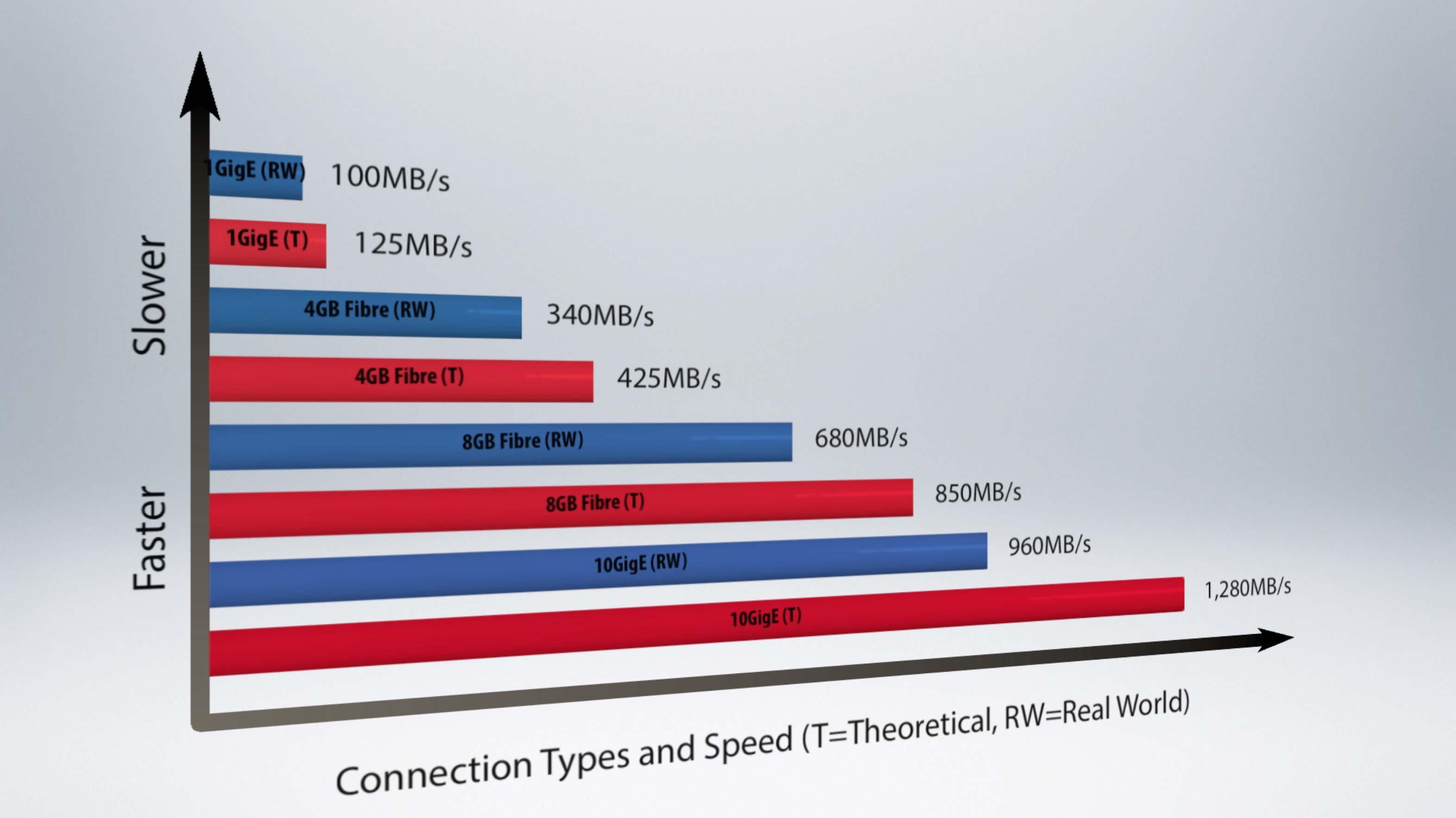 5 THINGS:on Shared Storage: Pt 1/3: SAN, NAS, Bandwidth
