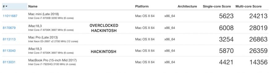 geekbench 2018 mac mini 2013 mac pro 2017 macbook pro and hackintosh