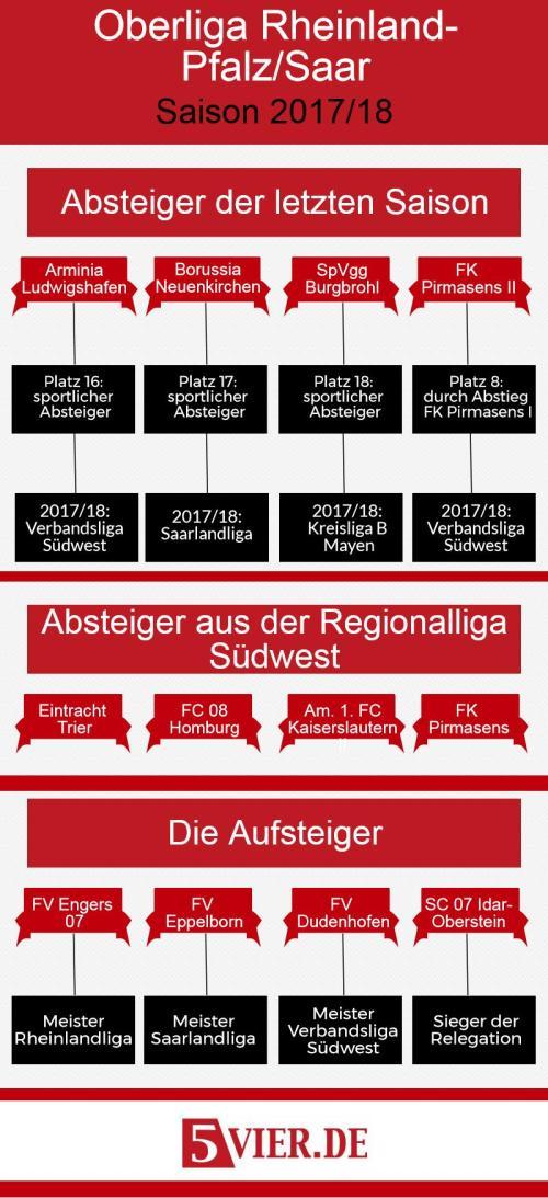 8 Mannschaften sind in der Saison 2017/18 in der Oberliga Rheinland-Pfalz/Saar neu dabei