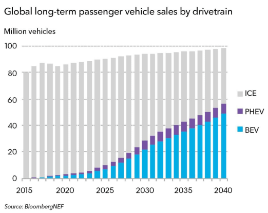 By 2040 electric vehicles will 57% of all passenger vehicle sales.