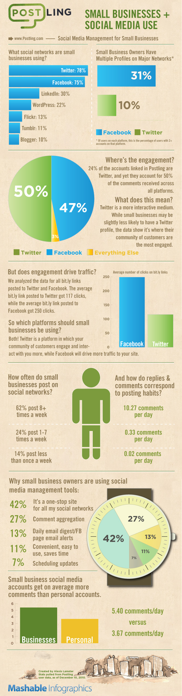Social Media info graphic Design Brother