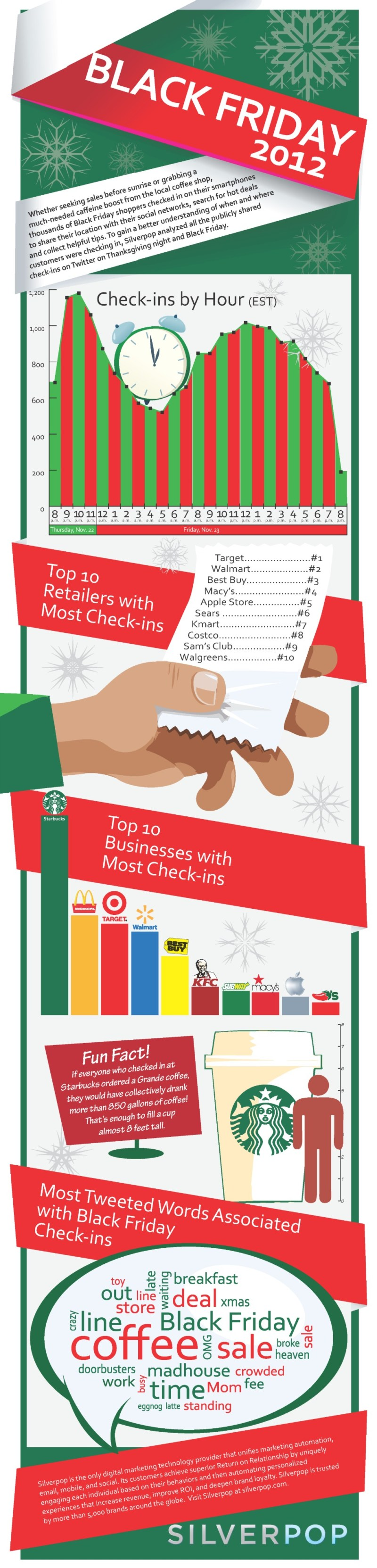 Infographic - Black Friday Check-Ins & Tweets
