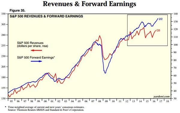 rev and earnings