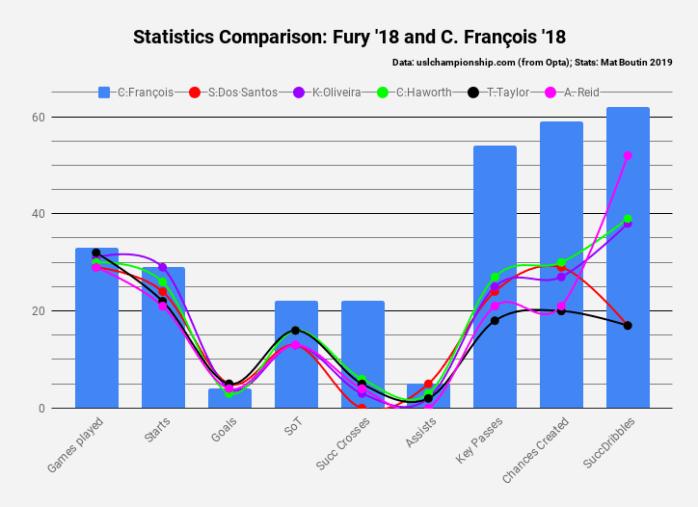 statistics comparison_ fury '18 and c. françois '18