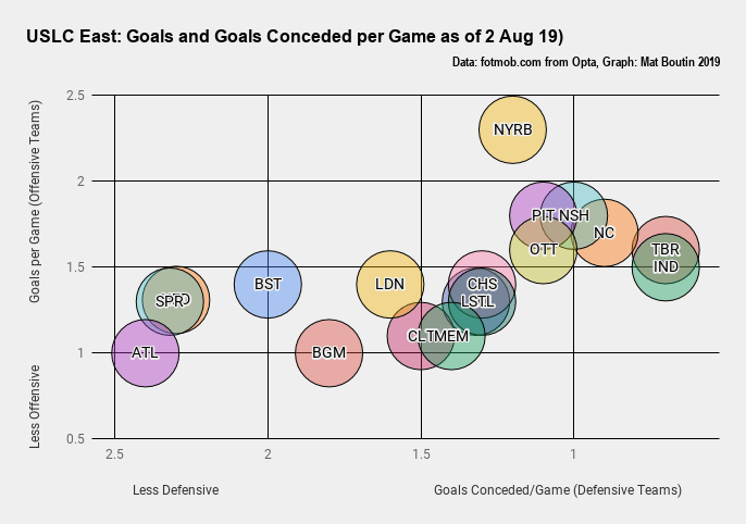 USLC East_ Goals and Goals Conceded per Game as of 2 Aug 19)