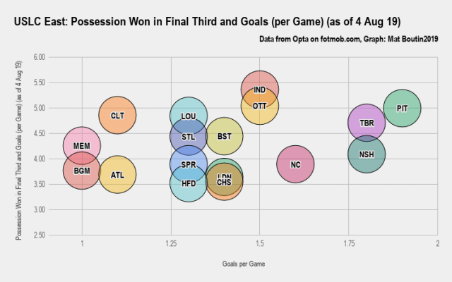 USLC East_ Possession Won in Final Third and Goals (per Game) (as of 4 Aug 19)