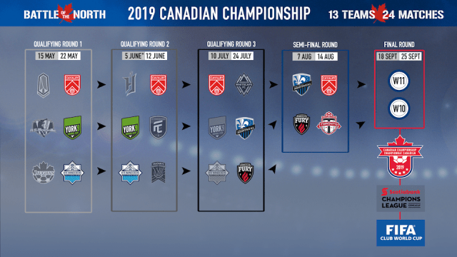Canadian Championship bracket.png
