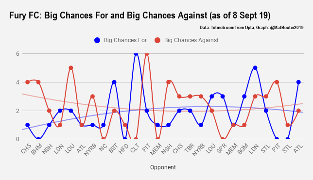 Fury FC_ Big Chances For and Big Chances Against (as of 8 Sept 19)