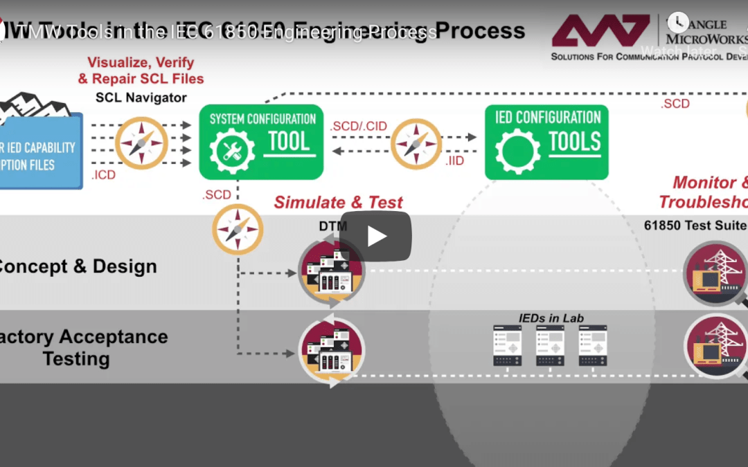 TMW Tools in the IEC 61850 Engineering Process