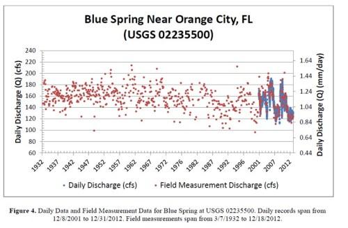 Blue Spring Flow 2