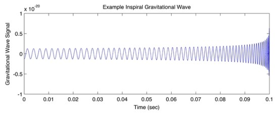 An example signal from an inspired gravitational wave source. A. Stuver/LIGO, CC BY-ND