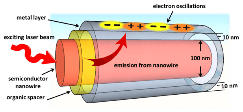 Simplified sketch of a plasmonic metal/organic/semiconductor nanowire heterostructure. The emission from the nanowire generated by the exciting laser beam is used as an energy pump to compensate for resistivity losses in the metal shell. An organic spacer layer of few 10 nm thickness is inserted to control this energy transfer. Hans-Peter Wagner and Masoud Kaveh-Baghbadorani, CC BY-NC-ND