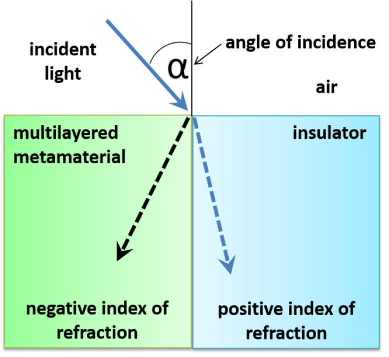 Light changes its direction when it enters a transparent insulator with positive refractive index or a metamaterial with negative refractive index. Hans-Peter Wagner and Masoud Kaveh-Baghbadorani, CC BY-ND