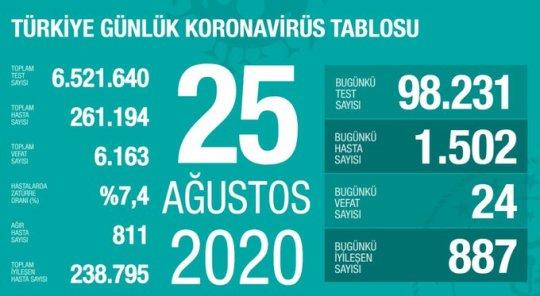 25 Ağustos! Türkiye Vaka 1500 geçti Ölüm 24 Kişi