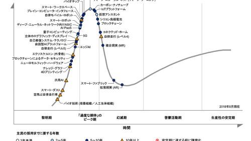 未来の世界予測:2018年度版先進テクノロジーのハイプサイクル