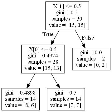 Running a Classification Tree – Decision Tree – Data