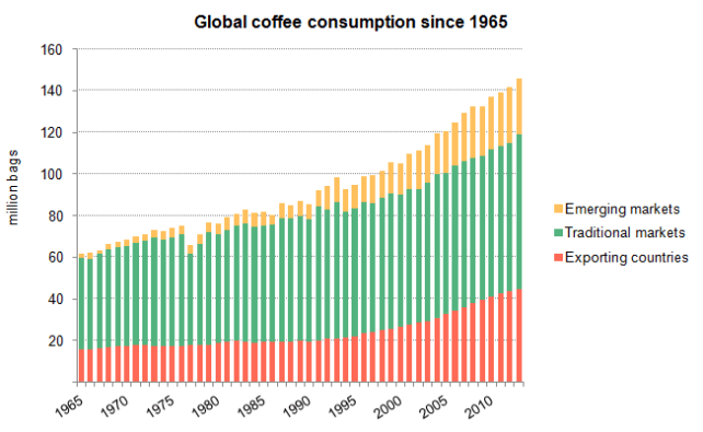 Global #coffee consumption has increased by 2.5% annually since 2000. That's a 38% increase since that year. We humans like our coffee. A discussion about coffee consumption growth rates on Twitter inspired us to take a look at our database and calculate the historical increase in the consumption of our favorite drink. By the way, we are in the process of completely redesigning our website so that information like this is more easily accessible. Follow us here on Tumblr, Twitter, and Facebook for updates. Thanks to @ArteBiancaDeli and @Newlite_co_uk! Hope you're enjoying your coffee. Cheers!