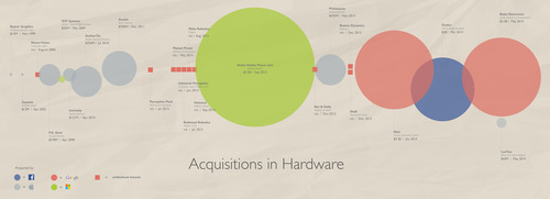 Acquisitions in Hardware