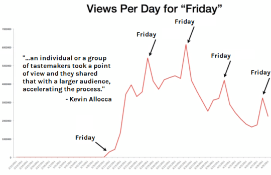 Youtube analytics for Rebecca Black's Friday music video