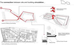 #GREATSPACESTV — A diagram of @bjarkeingels group 8 House We are