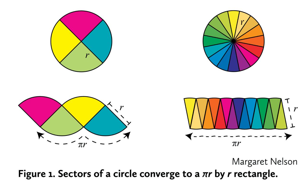 Perimeter Of Circle Worksheet