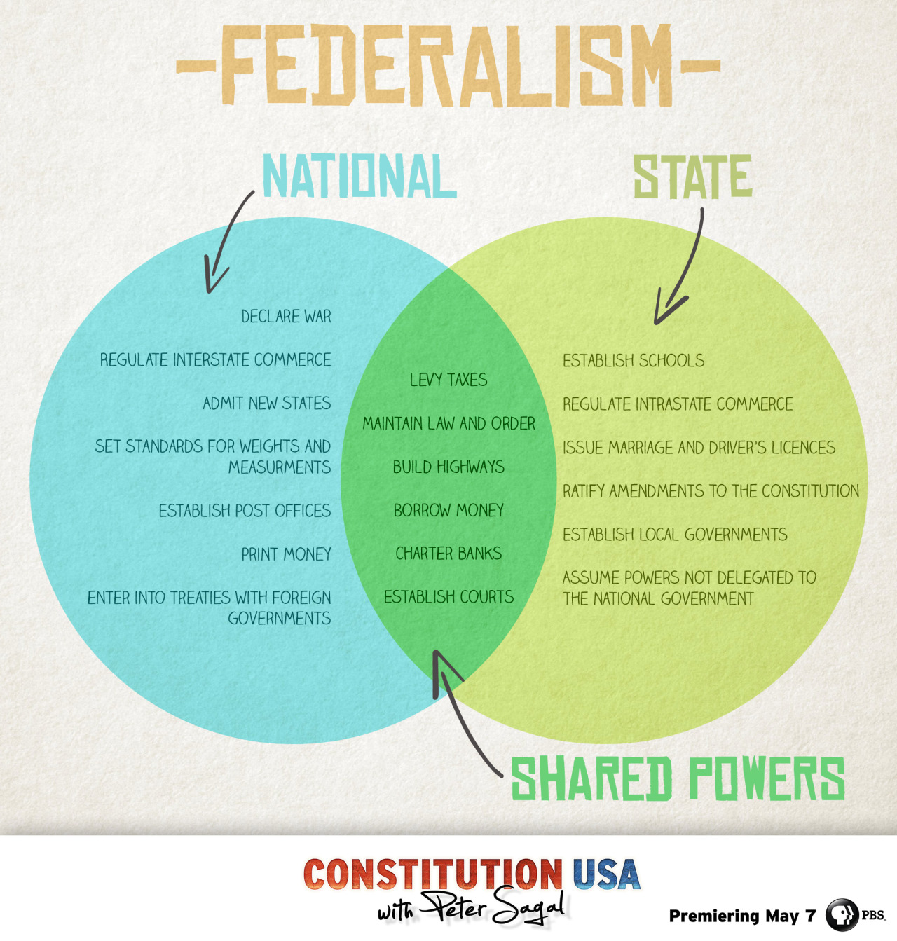 Constitution Usa Know The Difference Between Federal