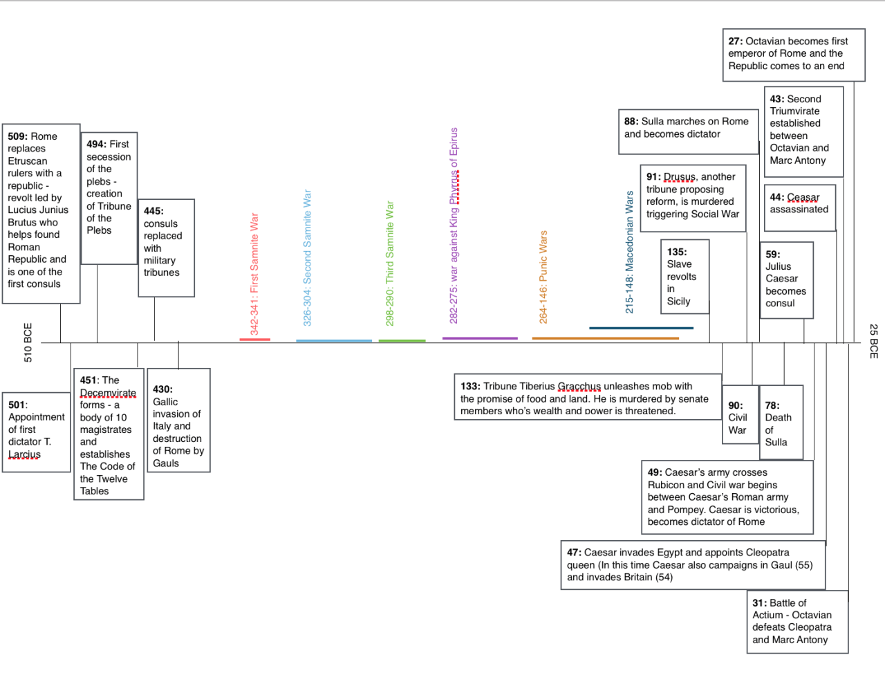 History Of Rome Timeline