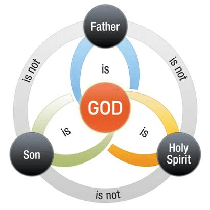 visually represents the Doctrine of the Trinity