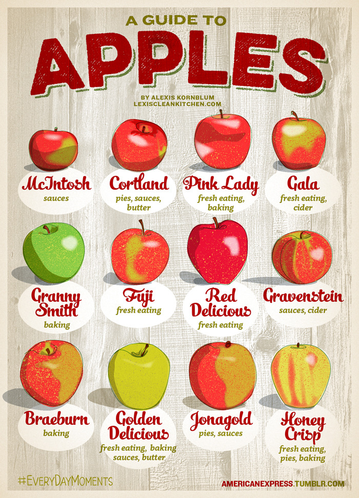 All about Apples [Infographics] | ecogreenlove