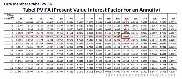 Cara Membaca tabel PVIFA (Present Value Interest Factor for an Annuity) untuk menghitung NPV