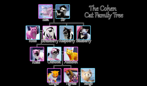 Sims 3 Biggest Family Tree