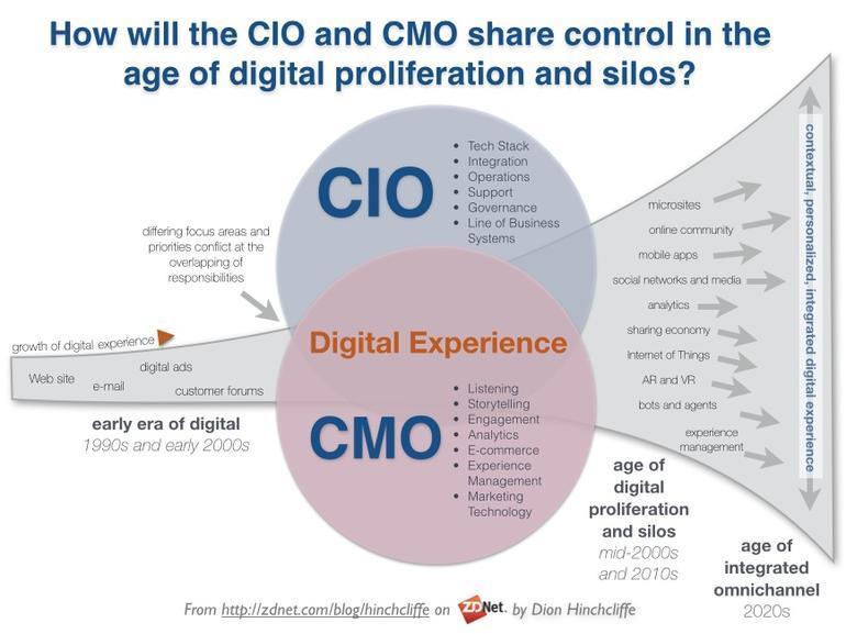 Evolución de la experiencia digital en el tiempo