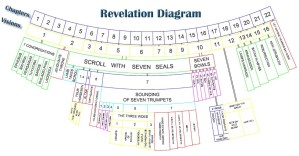 JW News & Archive • Diagram of the Book of Revelation