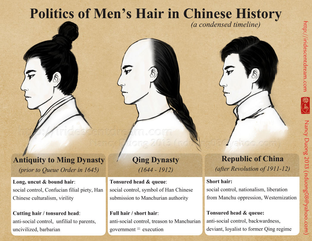 Politics Of Men S Hair In Chinese History A