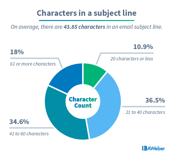 Email subject line length