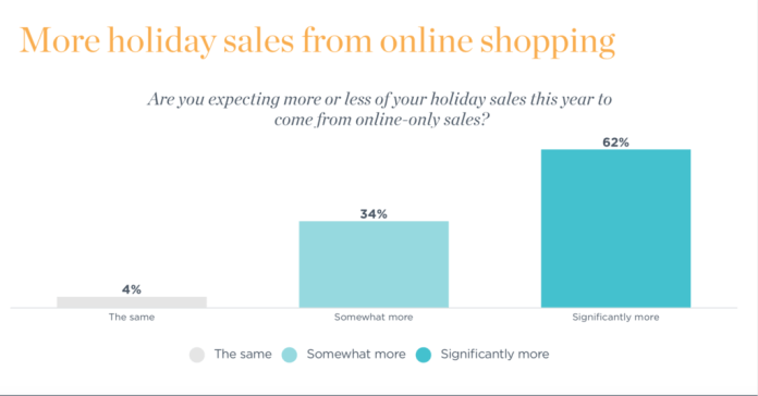 Graph on more holiday sales from online shopping