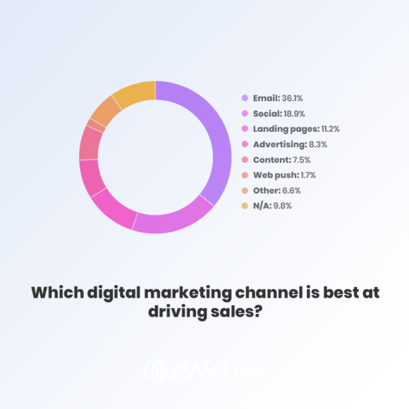 email marketing is the best digital channel at driving sales