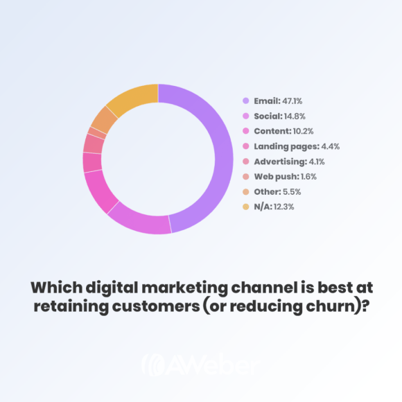 email marketing is the best digital marketing channel to retain customers