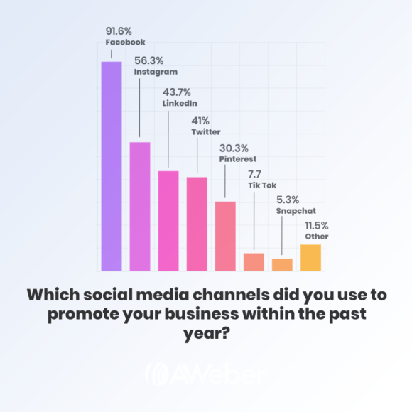 most popular social media channels to promote business