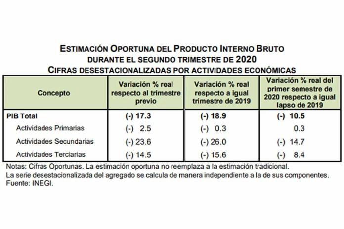 PIB de México cae 17.3 por ciento de Abril a Junio de 2020, cifras de INEGI