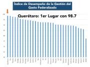 Querétaro, primer lugar en gestión y manejo de recursos públicos federales de acuerdo a la ASF