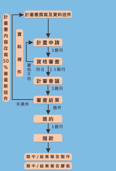 台北市品牌建立補助計畫