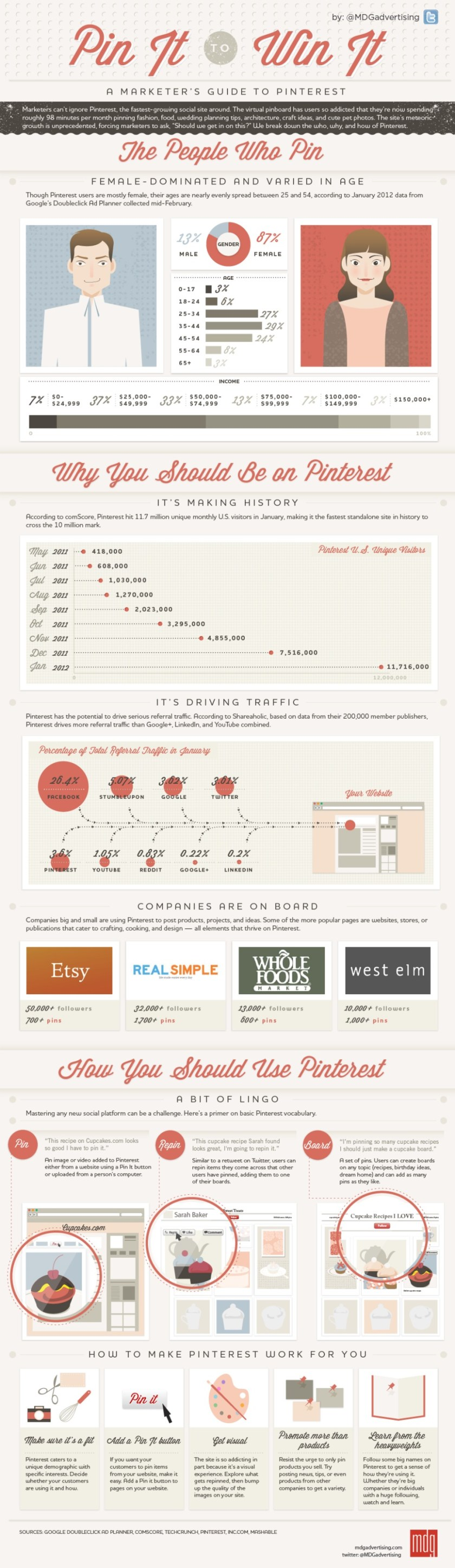 Infografik: The Marketer's Guide to Pinterest (mashable.com)