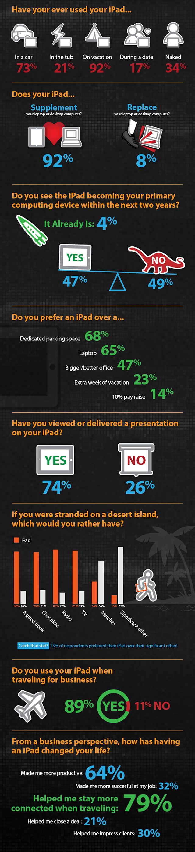 Infograf on how attached business travelers are to their iPads.